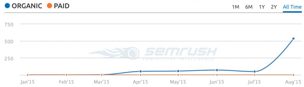 Antalet sökord sidan syns på ökar