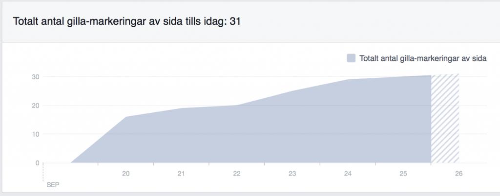 Facebook statstik för polen.guru