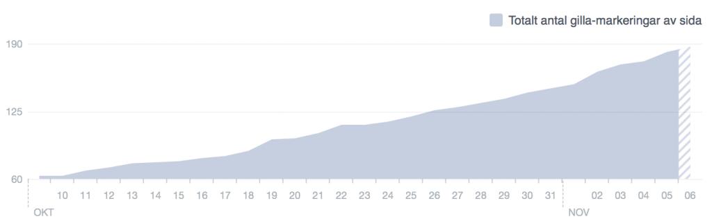 Facebook statistik för polenprojektet